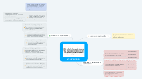 Mind Map: LA MOTIVACIÓN