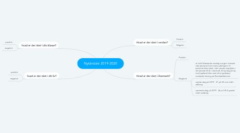 Mind Map: Nytårstale 2019-2020