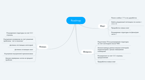 Mind Map: Roadmap