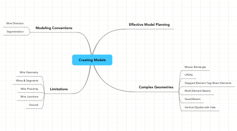 Mind Map: Creating Models