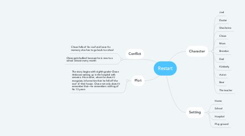 Mind Map: Restart