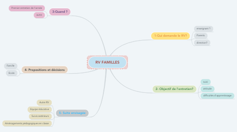 Mind Map: RV FAMILLES