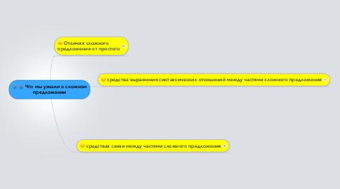 Mind Map: Что мы узнали о сложном предложении
