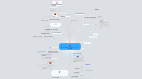 Mind Map: Blogging - What do we need to keep in mind when blogging?