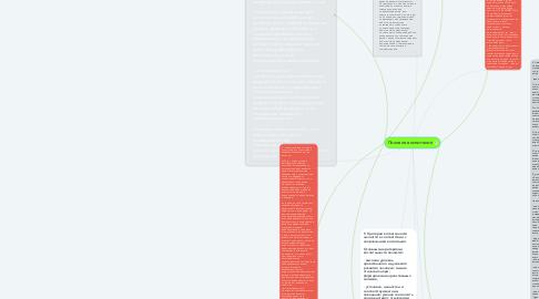 Mind Map: Половое воспитание
