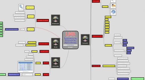 Mind Map: Unidad I