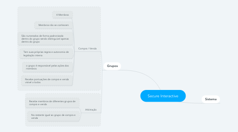 Mind Map: Secure Interactive