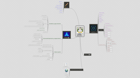 Mind Map: CLASES SOFTWARE EDUCATIVO