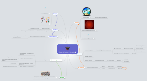 Mind Map: Clases de Software Educativo