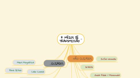 Mind Map: MEIOS DE TRANSMISSÃO