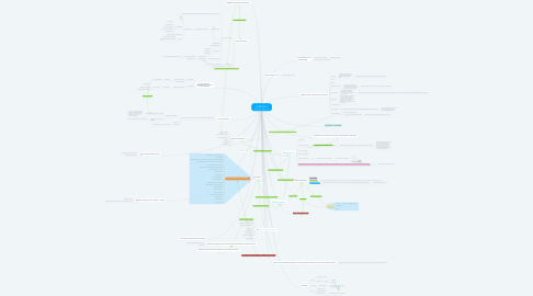 Mind Map: Connecting my knowledge of Science, Technology, and Society