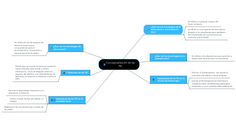 Mind Map: Conceptualización de las TIC
