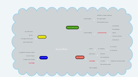 Mind Map: AaudiarBala