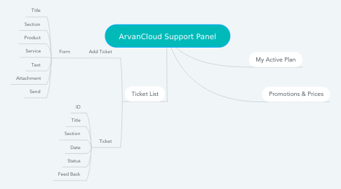Mind Map: ArvanCloud Support Panel