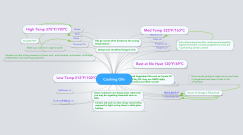 Mind Map: Cooking Oils