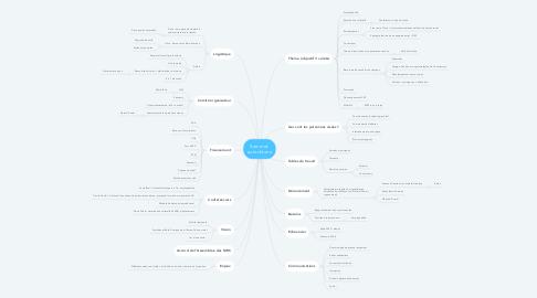 Mind Map: Sommet  autochtone
