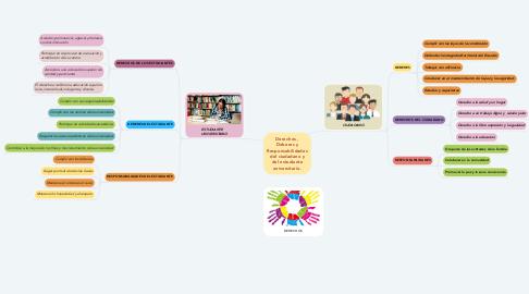 Mind Map: Derechos , Deberes y Responsabilidades del ciudadano y del estudiante universitario.