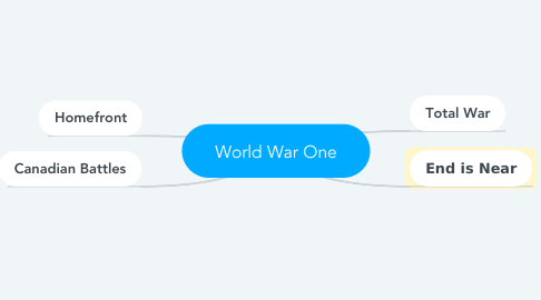 Mind Map: World War One