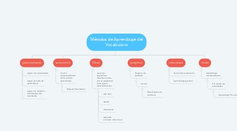 Mind Map: Métodos de Aprendizaje del Vocabulario