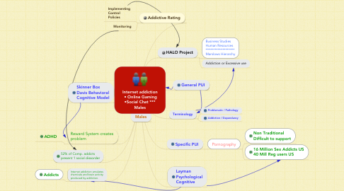 Mind Map: Internet addiction  • Online Gaming •Social Chat *** Males