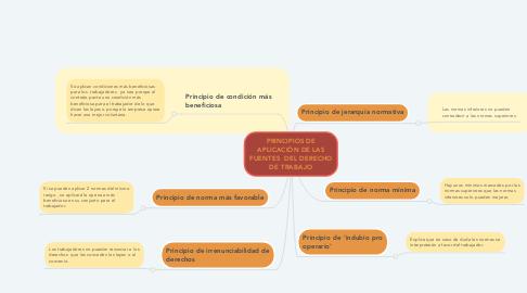 Mind Map: PRINCIPIOS DE APLICACIÓN DE LAS FUENTES  DEL DERECHO DE TRABAJO