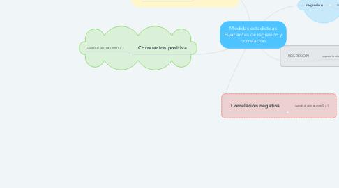 Mind Map: Privacidad en las redes sociales