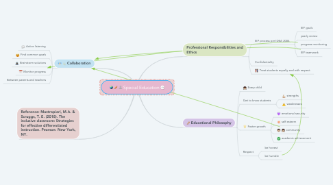 Mind Map: Special Education