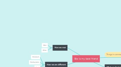 Mind Map: Biw is my best friend