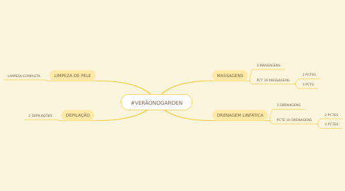 Mind Map: #VERÃONOGARDEN