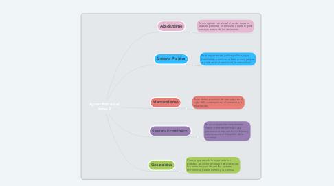 Mind Map: Aprendido en el tema 2