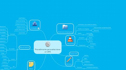 Mind Map: Procedimiento para seleccionar un LMS