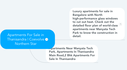 Mind Map: Apartments For Sale in Thanisandra | Coevolve Northern Star