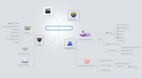 Mind Map: Where does all my money go?