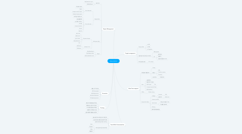 Mind Map: Sales Admin