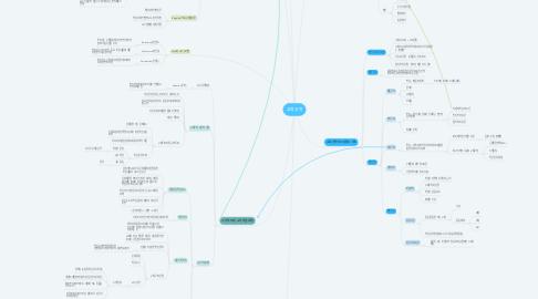 Mind Map: 교육공학