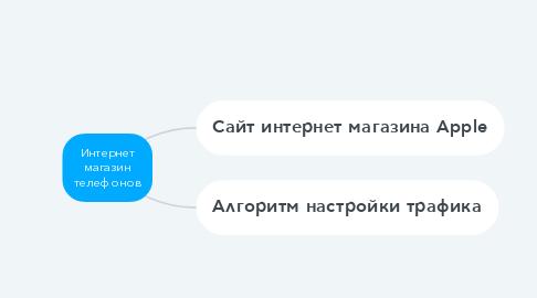 Mind Map: Интернет магазин телефонов