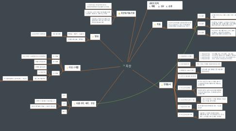 Mind Map: 자산