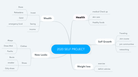 Mind Map: 2020 SELF PROJECT