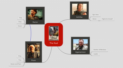 Mind Map: The Iliad