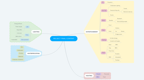 Mind Map: PROJECT FINAL CONTEXT