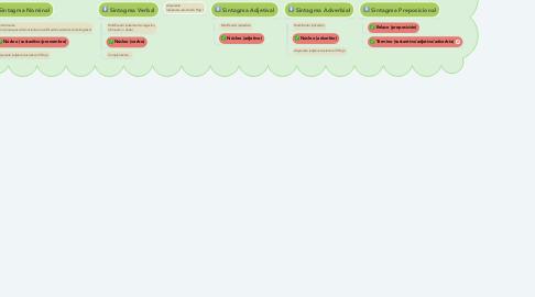 Mind Map: Tipos de Sintagmas