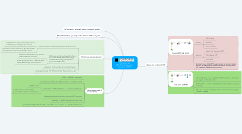 Mind Map: How Secure are MFA-Protected Accounts (related to MITM)?
