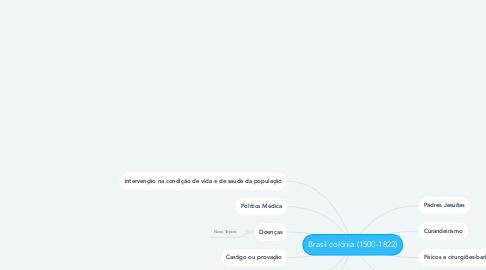 Mind Map: Brasil colônia (1500-1822)