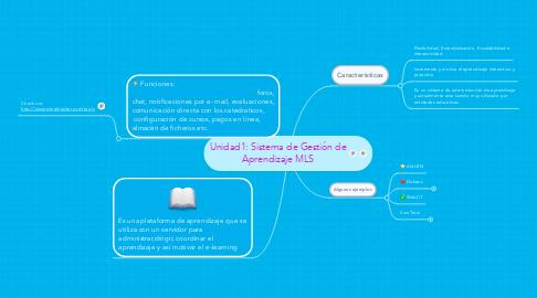 Mind Map: Unidad1: Sistema de Gestión de Aprendizaje MLS