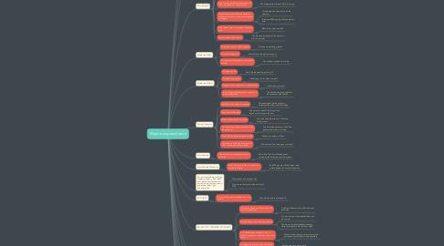 Mind Map: Ways to express future