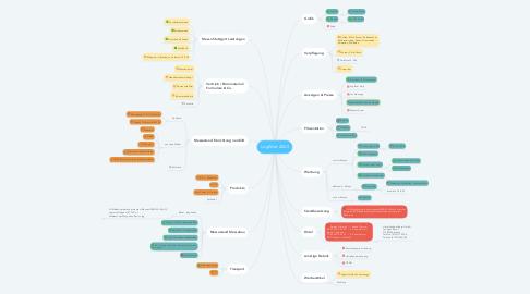 Mind Map: LogiMat 2020