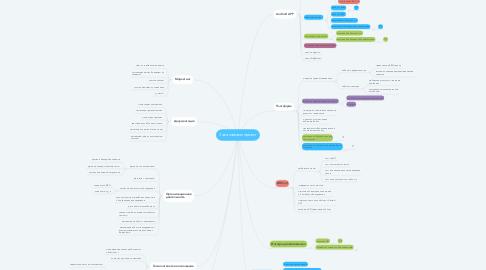 Mind Map: Заканчиваем проект