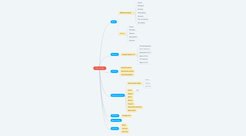 Mind Map: WW_Tech сайт