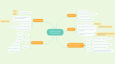 Mind Map: Supermercados Brand Equity
