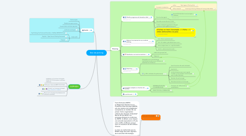 Mind Map: Test de pishing